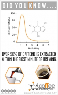 Chemistry of Brewing
