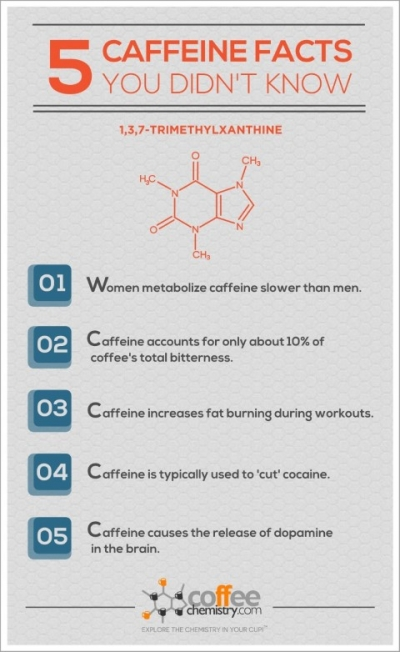 5 Caffeine Facts You Didn't Know