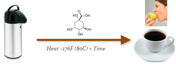 coffee storage quinic acid