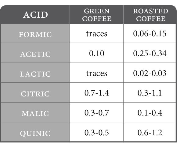 organic acids in green roasted coffee