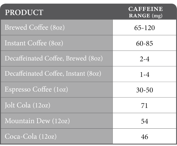 caffeine content in beverages