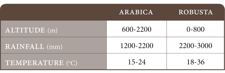 Arabica vs Robusta: Rainfall, Altitude and Temperature