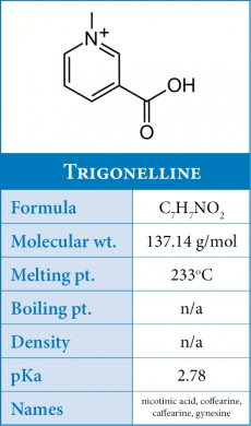 Trigonelline in Coffee