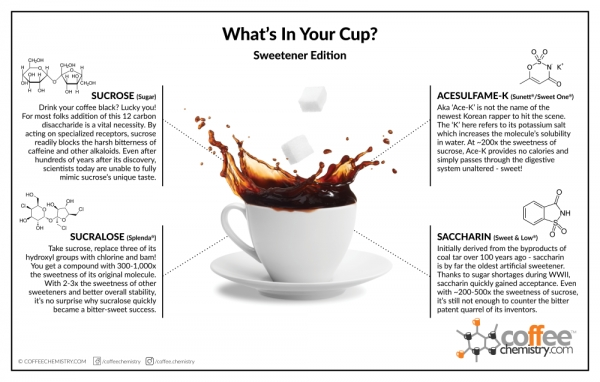 What's in Your Cup - 2015 Edition