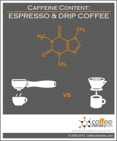 Caffeine Content in Espresso vs Drip Coffee