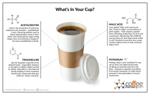 What's in Your Cup - 2014 Edition